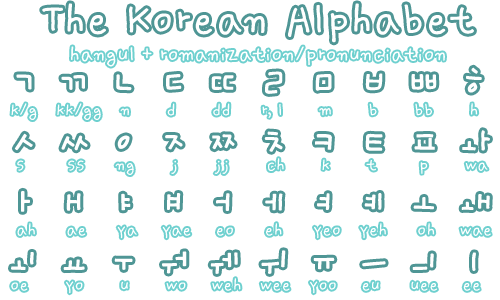 Lesson 1: The Korean Alphabet is 24 Letters