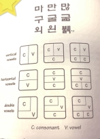 Learn Korean With A Smile - character blocks