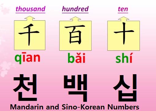MandarinSinoKorean