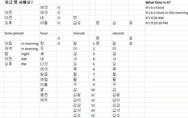 time sentence pattern