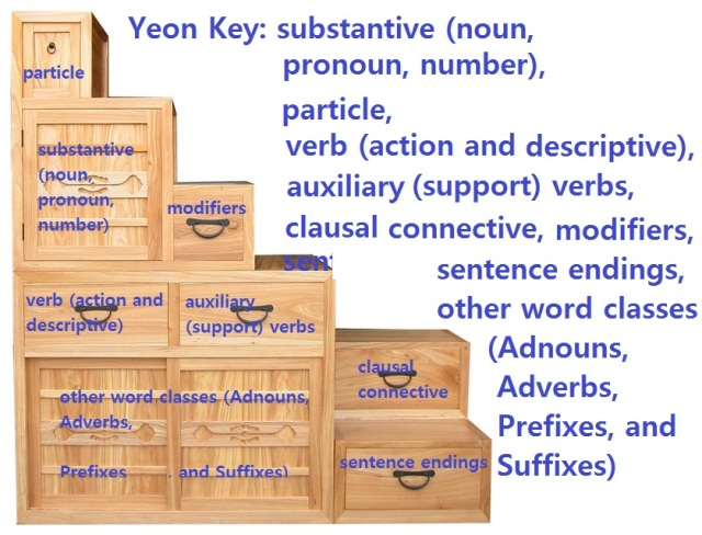 yeon korean comprehensive grammar