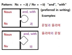 과 / 와 particle