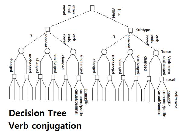 verb_decision_tree