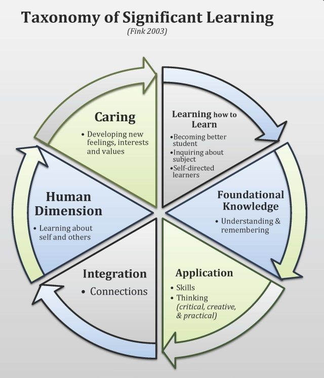 Illustration of Dee Fink's Taxonomy of Significant Learning. The dimensions include learning how to learn, foundational knowledge, application, integration, human dimension, and caring.