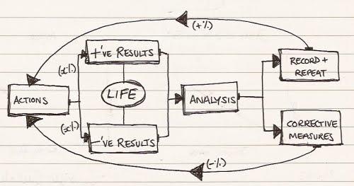 processmap4success
