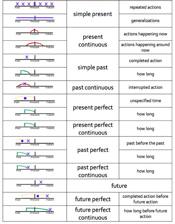 Verb tenses and timelines hanguk babble for 12 tenses table with examples