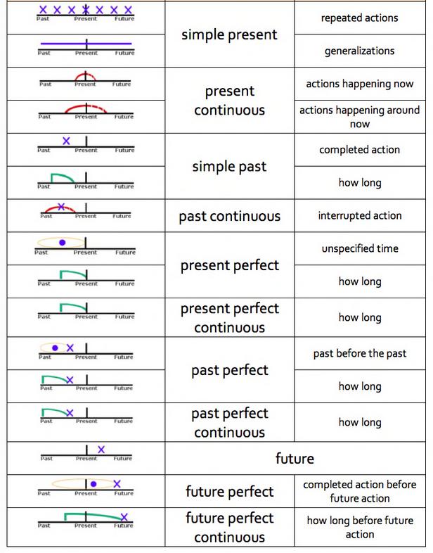 verb_tense_timeline