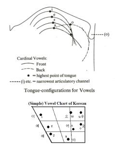 vowel_o_tongue