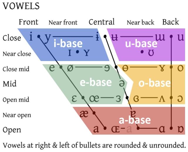 VA - Vowels.jpg