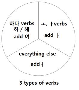 verbs_3types
