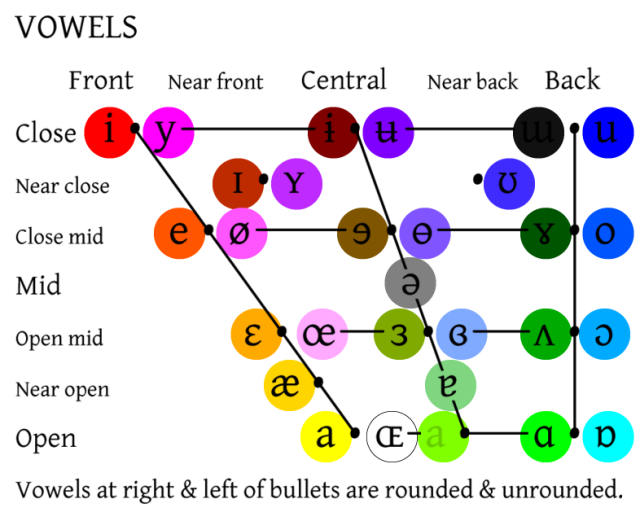 vowel-colors