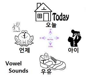 vowels sounds