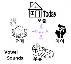 vowels sounds
