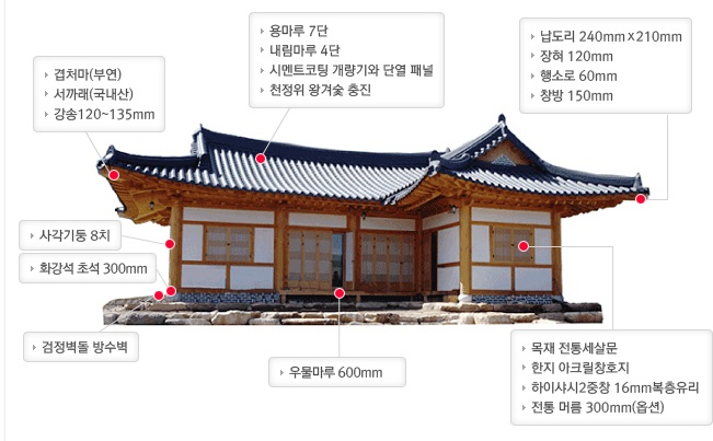 Hanok And The Sun Hanguk Babble